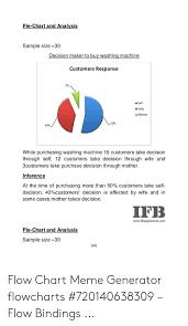 Pie Chart Meme Maker Pie Chart And Analysis Sample Size 30 Customers Response 7