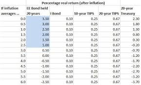 Series E Bonds Value Chart Yes Ee Bonds Are A Good Investment But If Youre