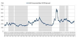 Event Risk And The Credit Cycle Identifying A Sell Off