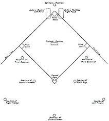 Baseball Field Template Printable Baseball Field Diagram Printable Layout New Free Engine