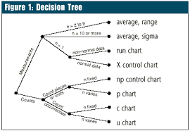 Control Chart Selection Decision Tree Spc Guide