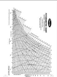 Psychrometric Chart Si Units Solved Psychrometric Chart Si Metric Units 6 In Efforts