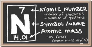 Chem4kids Com Nitrogen Orbital And Bonding Info