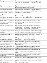 Автосервис Структура и персонал Практическое пособие