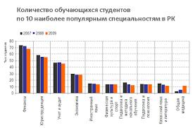 Высшее образование в Казахстане research group blog блог  специальности