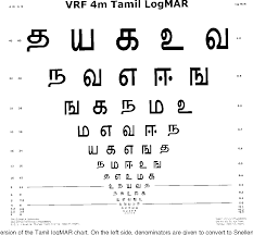 Figure 2 From Construction And Validation Of A Tamil Logmar