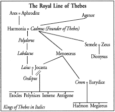 antigone family tree oral histories are gold don t wait until  antigone family tree oral histories are gold don t wait until your · norse mythologyr mythologygreek mythologyessay promptsessay