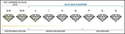 Diamond Grade Scale Diamond Color Which Is The Right Choice For You