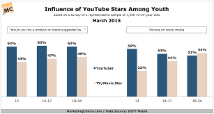 stars more influential than big screen ones youth say  defymedia stars influence youth mar2015