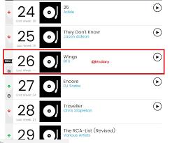 Bts Billboard Chart Billboard Bts Wings On Billboard Chart The Week Of