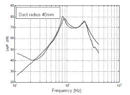 Cajon Size Chart Cajon Drum Analysis And Sound Synthesis By Alexnieva