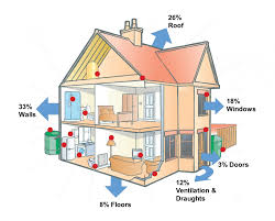 This image shows where most heat is typically lost in a house that has  uninsulated cavities, no loft insulation, single glazing and no draught  proofing ...