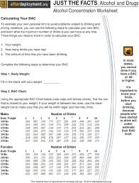 Bac Level Chart Just The Facts Alcohol And Drugs Alcohol Concentration