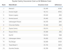 Toyota camry insurance rates are about $87 less annually than the average vehicle with full coverage costing around $1,432 a year or $119 a month. Toyota Camry Insurance Rates For 2021 Rankings Cost Comparisons