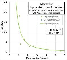 Gadolinium Dose Chart 54 Actual Eovist Dosing Chart