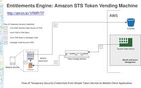 Aws Token Vending Machine Simple BDT48 Building A Data Lake On AWS