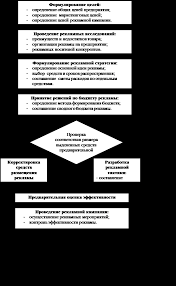 Планируемая эффективность рекламной кампании Оценка эффективности рекламной кампании виды
