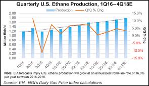 Historical Ethane Price Chart Eia Sees Ethane Production Consumption Rising Through 2018
