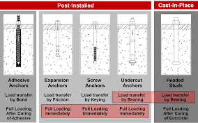 Wedge Anchor Strength Chart Mechanical Vs Adhesive Anchors Ask Hilti