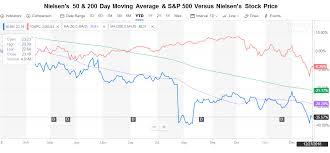Yahoo Stock Price Chart Nielsen Bearish Stock Slightly Overvalued Seeking Alpha