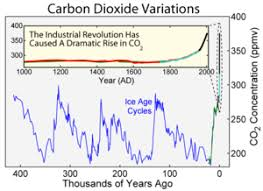 global warming initial causes of temperature changes external forcings