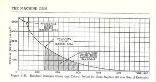 Black Powder Pressure Chart 1911 Black Powder And Fixed Barrel No Recoil Lugs Page 2