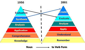 Bloom Taxonomy Of Learning Chart Blooms Taxonomy Revised The Second Principle