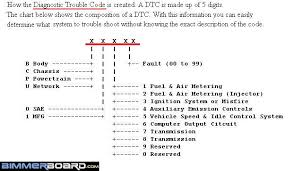 Obd Ii Code Chart Cheapest Can Obdii Scanner On The Net That Reads Dtcs