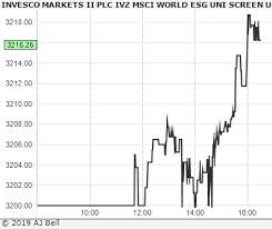 Esgg Charts Invesco Markets Ii Ivz Msci World Esg Uni Screen Ucits Etf