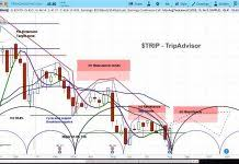 Chart Advisor Trip Advisor Stock Cycle Points To Bottom Forming See It