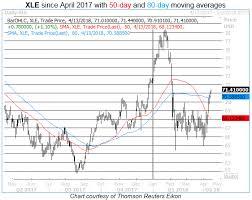 Oil Bulls Go All In As Xle Topples Key Trendlines