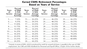 Federal Retirement Percentage Chart 68 Veritable Csrs Retirement Percentage Chart