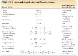ogies between electrical and mechanical systems