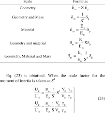 Displacement Formulas Considering Different Types Of Scaling