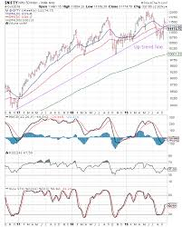 Stock Market Charts India Mutual Funds Investment October