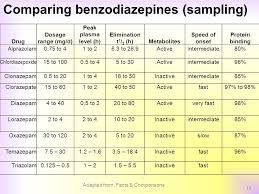 Benzo Strength Comparison Chart Pharmacy Update Whats New In The World Of Pharmaceuticals