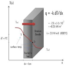 Thermal Conductivity Conversion Chart Thermal Conductivity