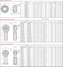 Rubber Bushing Design Bushing Kit Suspension Parts Product Information