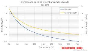 Compressibility Chart For Co2 Carbon Dioxide Density And Specific Weight