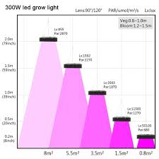 Led Light Distance Chart 300w Led Grow Lights For Marijuana News Shenzhen Avatar