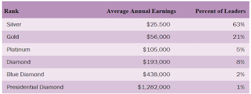 Minivan Rankings Doterra Ranks And Income