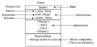 uml   basic notationsclass notation
