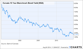 Canadian Bond Yield Great Predictors Of The Future