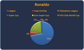 Ronaldo Or Messi Which Player Influences Their Clubs