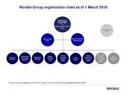 Nordea Group Organisation Chart As Of 1 March Ppt Download