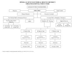 Florida Hospital Organizational Chart History Pinellas Suncoast Fire Rescue District