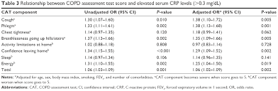 Full Text Copd Assessment Test Score And Serum C Reactive
