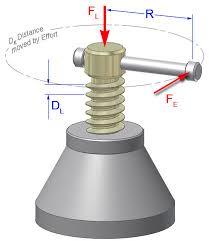screw simple machine. Simple Machines Screw Machine