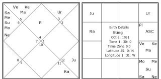Sting Natal Chart Sting Birth Chart Sting Kundli Horoscope By Date Of