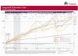 The Vanguard 2016 Index Chart Australia Edition Invest